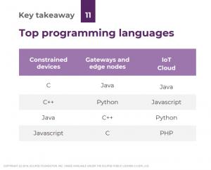 Les meilleurs langages de programmation IoT en 2019